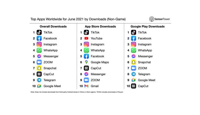 TikTok: L'application la plus téléchargée au mois de juin