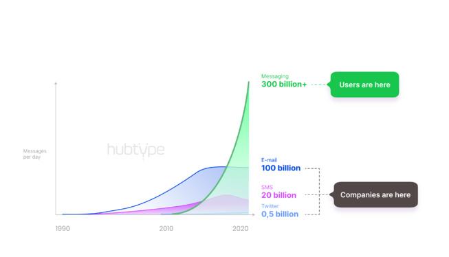 61% des interactions business dans les applications de messaging dès 2023 ?