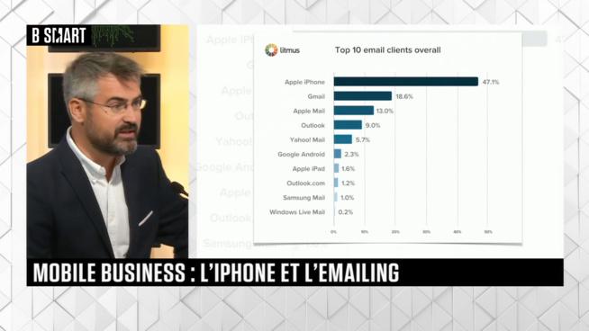 L'iPhone va t'il fragiliser le secteur de l'emailing ?