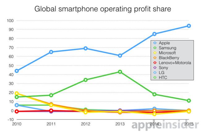 Apple d tient maintenant 95 des profits de l 39 industrie du for Application miroir blackberry