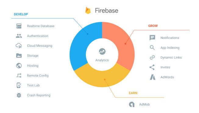 Firebase : Google relance son SDK in-app