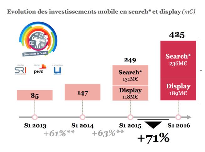 Baromètre SRI : La pub mobile progresse de 71% !