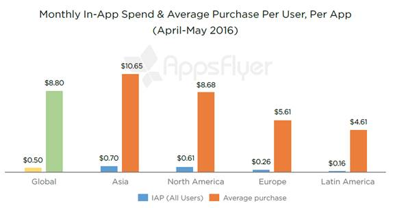 Achats in-app : iOS loin devant Android