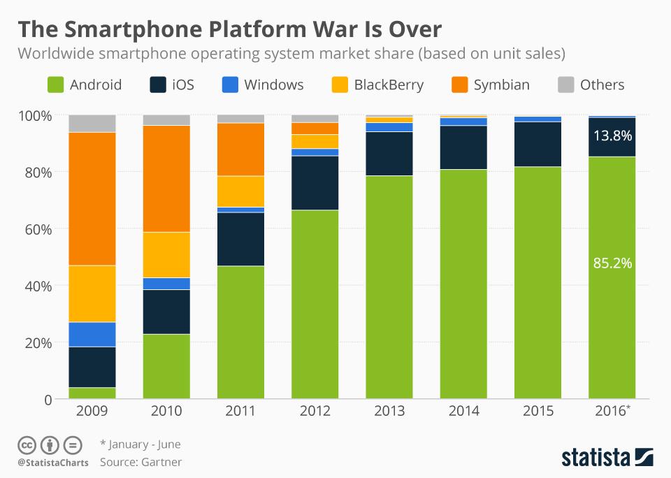Android et iOS dominent 99% du marché des OS mobiles