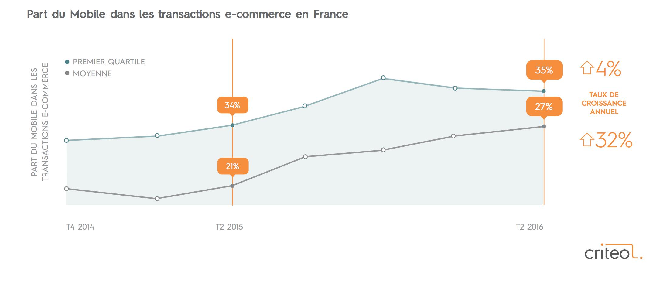 M-commerce : le smartphone domine le marché et continue son expansion