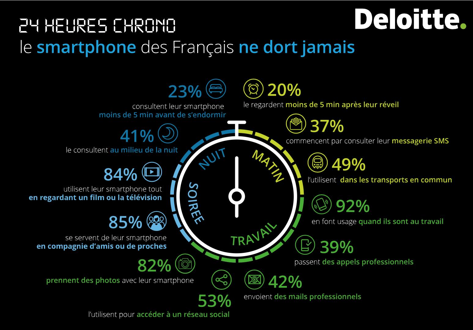 Enquête Deloitte : les Français toujours plus accrocs à leur mobile