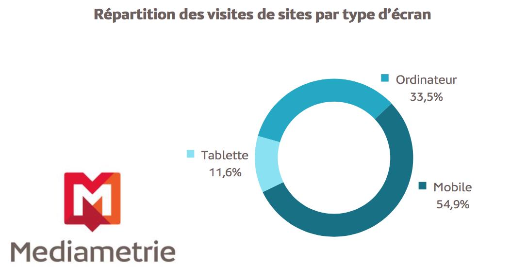 Mobiles et les tablettes représentent plus des 2/3 des visites de sites web !