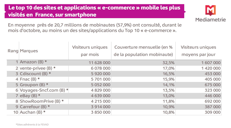 Déjà 20 millions de Français adeptes du M-Commerce