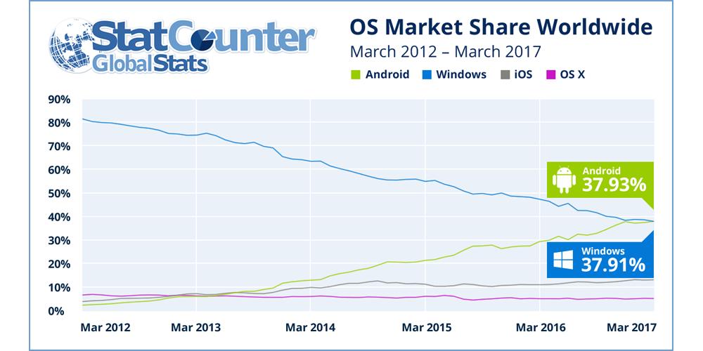 Android nouveau système d'exploitation le plus populaire au monde, devant Windows