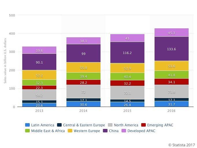 Rapport: L'Inde deuxième marché mondial des smartphones d'ici 2019, devant les USA