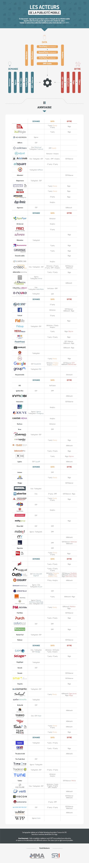 Le SRI et la MMAF dévoilent une infographie des acteurs de la publicité mobile