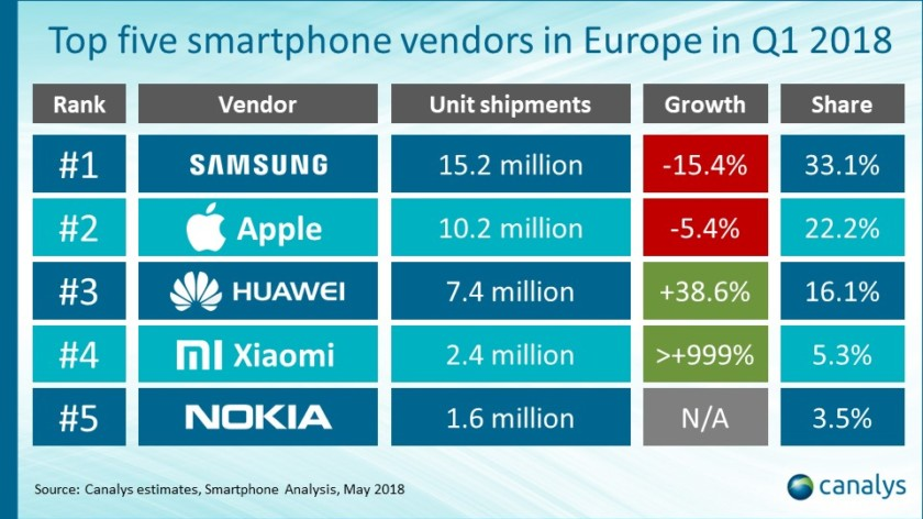 La part de marché de Xiaomi explose en Europe