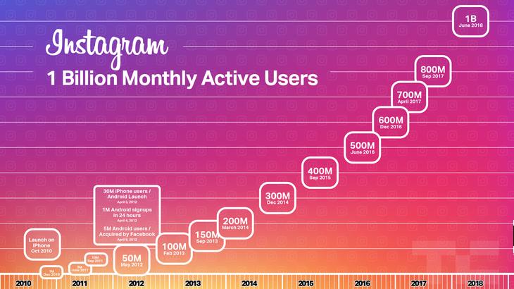 Instagram compte maintenant 1 milliard d'utilisateurs dans le monde