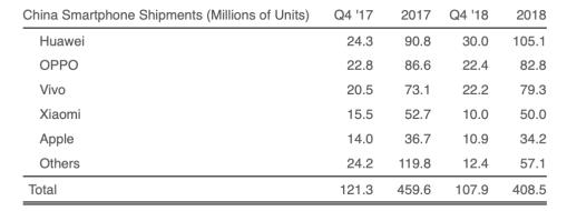 Les livraisons d'iPhone ont chuté de 22% au T4 en Chine