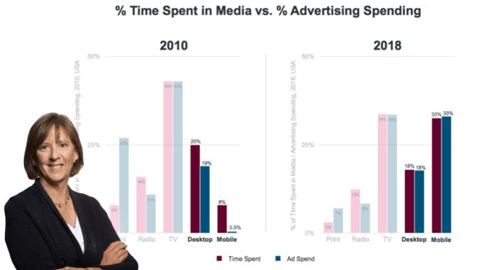 USA : la publicité mobile va dépasser la pub TV