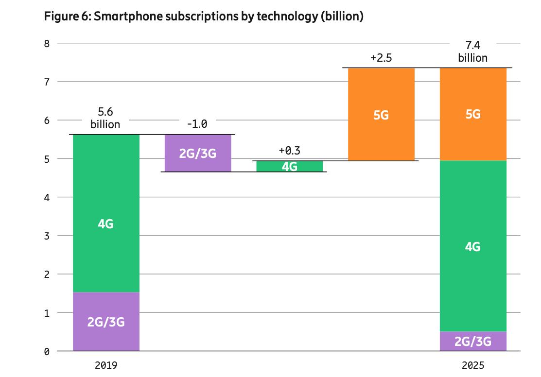 2,6 milliards d'abonnements 5G à fin 2025