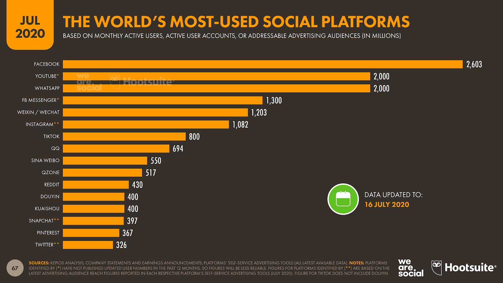Instagram passe le seuil du milliard d'utilisateurs mensuels