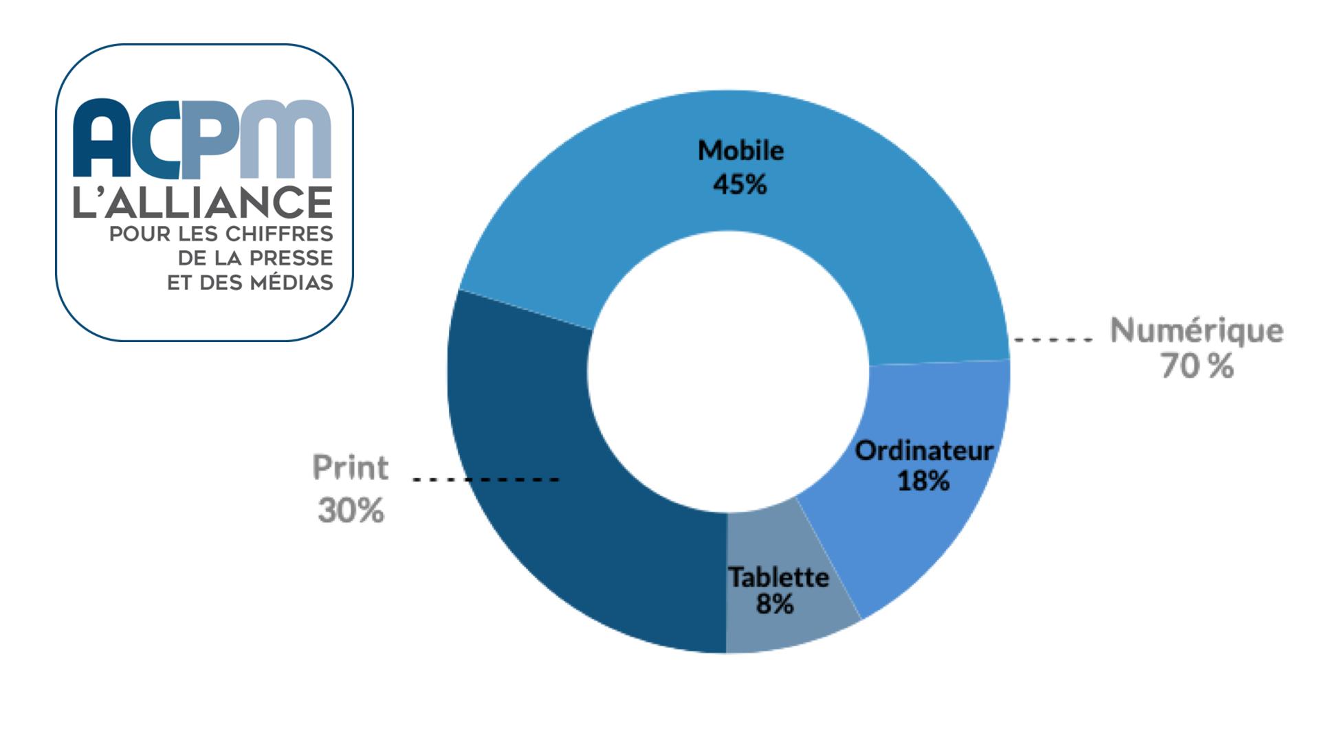 45% de l'audience de la presse se fait désormais sur mobile