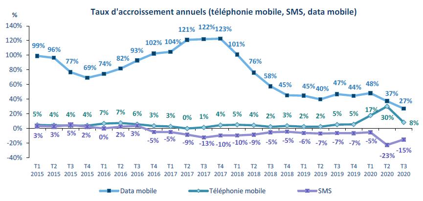 Hausse de 27% de la consommation de données sur les réseaux 4G