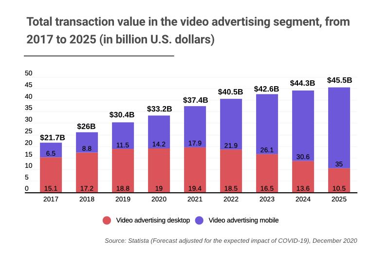 La publicité vidéo mobile devrait peser 45 milliards de dollars en 2025
