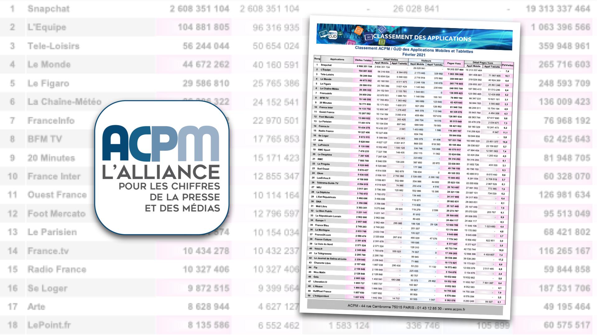 Snapchat continue d'écraser le classement ACPM des plus grosses applications françaises