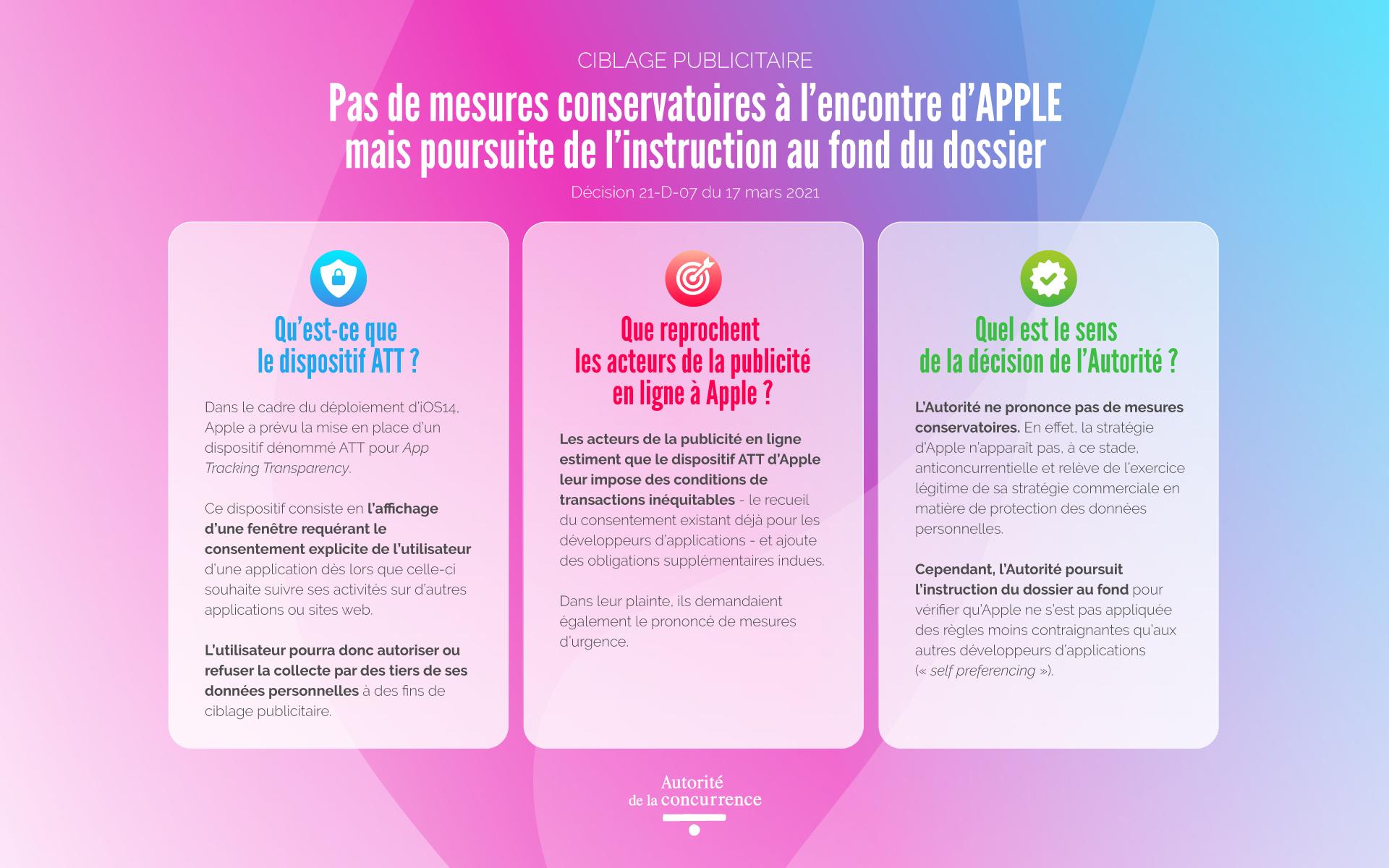 L'Autorité de la concurrence ne prendra pas de mesure « conservatoire » contre Apple