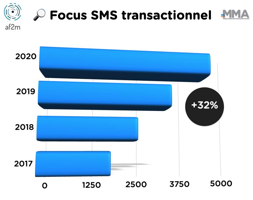 Le SMS transactionnel en hausse de +32% en 2020