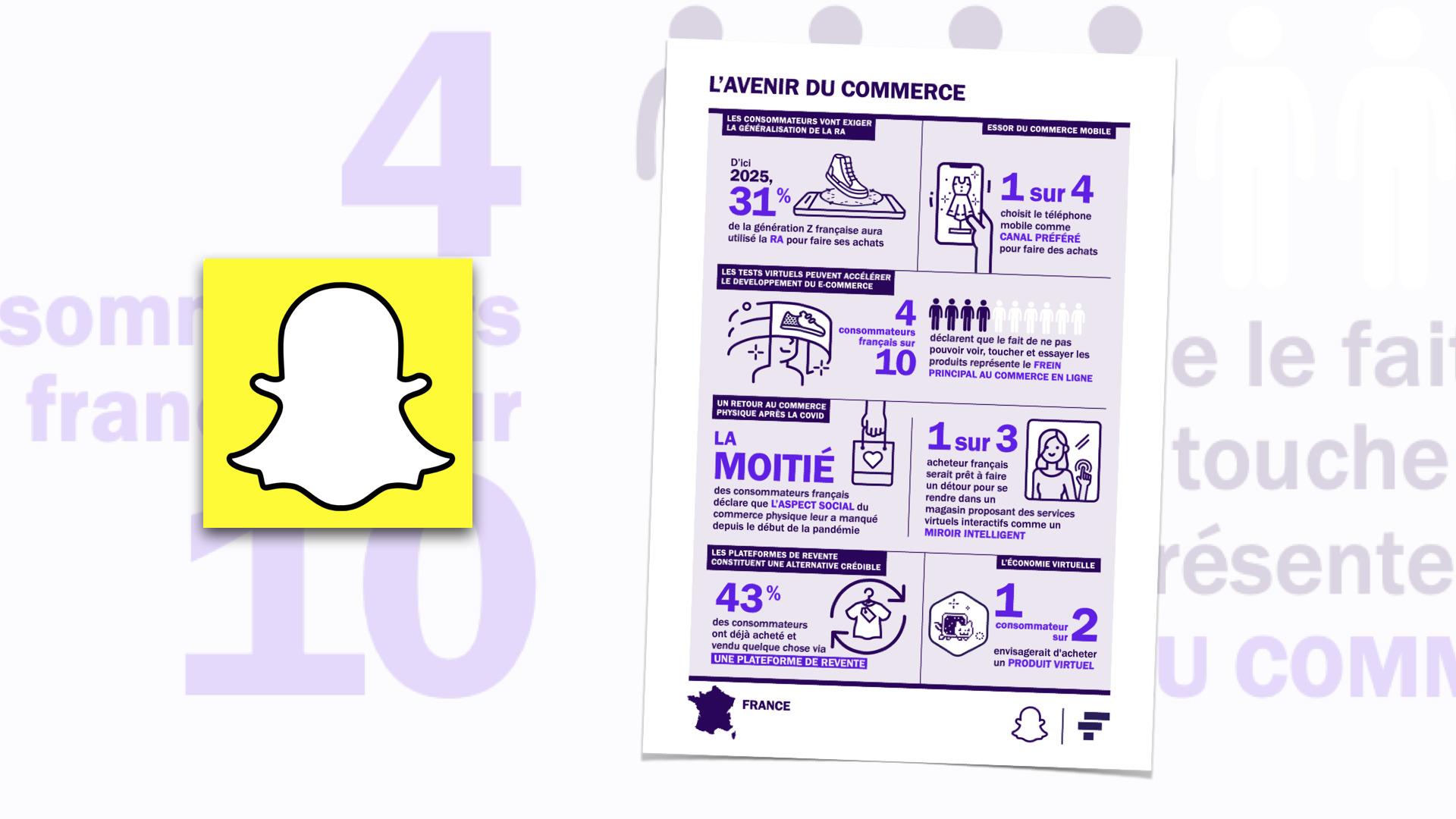 57% des consommateurs Français utilisent leur mobile pour faire leurs achats