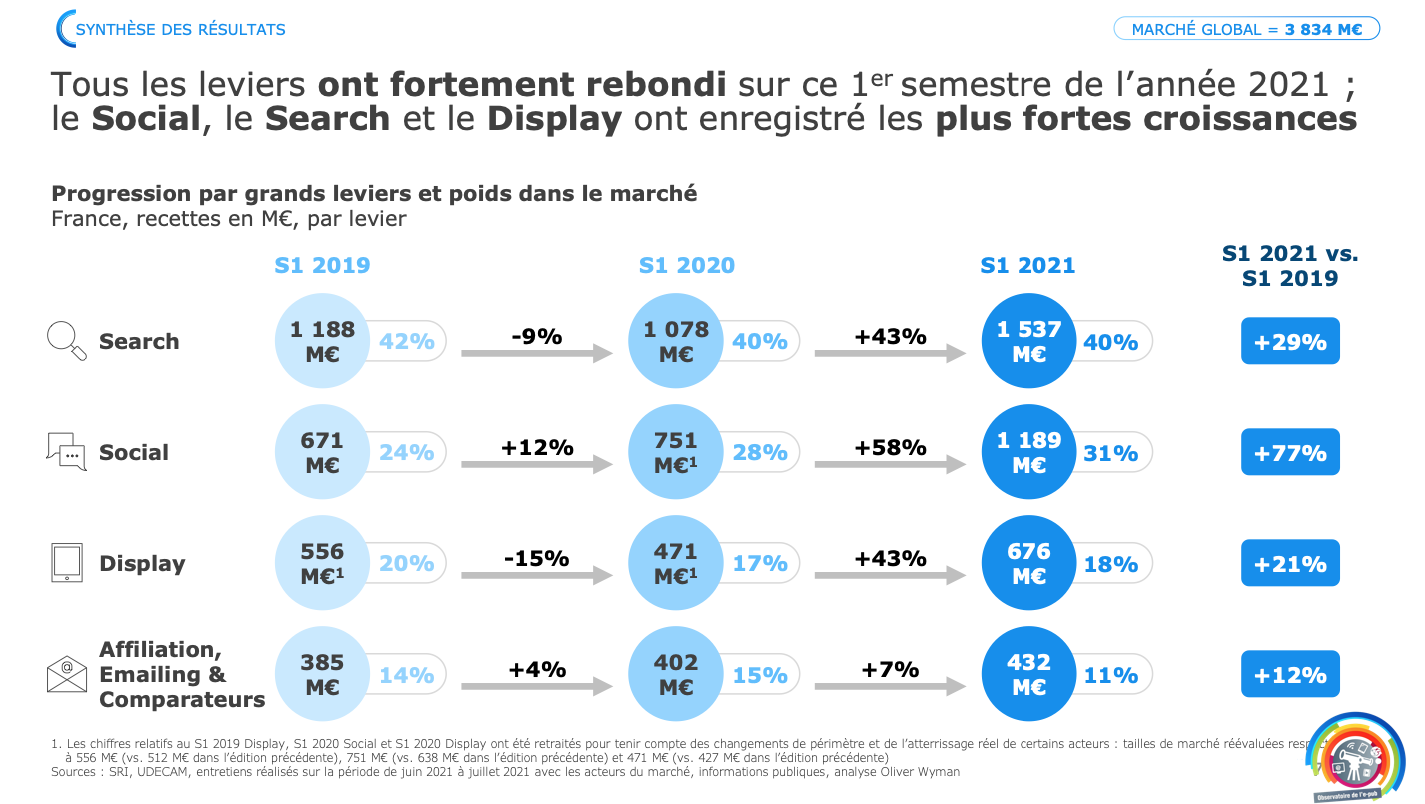 Le mobile capte près de 65% d'un marché publicitaire en fort rebond