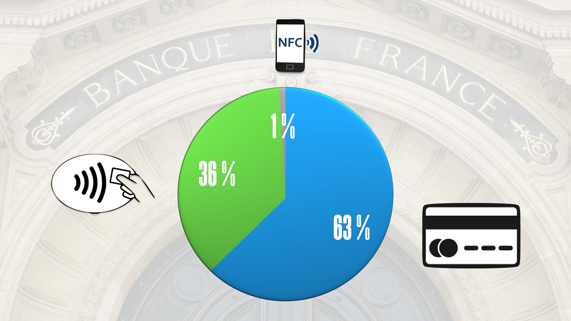 Croissance à 3 chiffres pour le paiement mobile