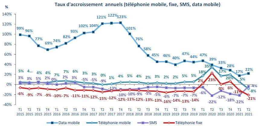 La consommation moyenne de données 4G des mobinautes atteint 11,6 Go par mois