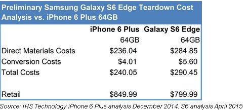 le galaxy s6 edge plus cher fabriquer que l iphone 6 plus mais vendu moins cher. Black Bedroom Furniture Sets. Home Design Ideas