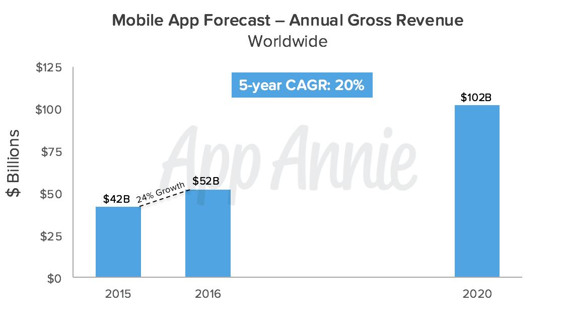 100 milliards de dollars pour l'App Economie en 2020 ?