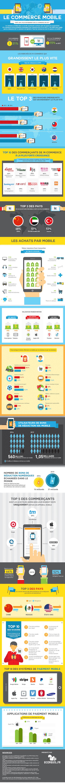 Le M-Commerce croit 200% plus rapidement que le E-commerce