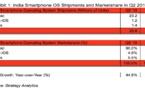 Inde – Troisième plus gros marché du smartphone au monde, dominé par Android