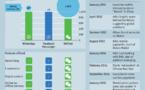 WeChat génère déjà près de 2 milliards de dollars de revenus annuels
