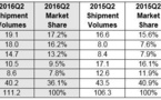 Huawei remplace Xiaomi à la tête du marché chinois des smartphones