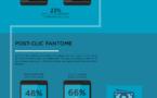 Pub Mobile : la Fraude coûterait 10 milliards de dollars par an