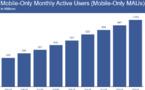 """Facebook attire 1 milliard de mobinautes """"mobile only"""" chaque mois"""