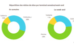 Près de deux tiers des visites des sites s'effectuent depuis un terminal mobile