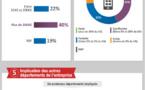 Sur mobile, faut il privilégier l'UXO au détriment du SEO ?