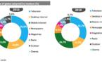 Plus d'un quart des dépenses publicitaires sur mobile en 2019 ?