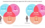Audiences: le smartphone talonne le desktop, le mobile devient majoritaire