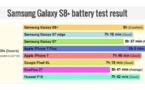 Le Galaxy S8+ a une meilleure autonomie que d'autres flagships Android, mais pas l'iPhone 7 Plus