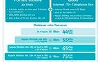 Ideo : Bouygues lance le premier forfait quadruple play