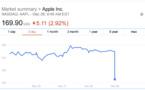L'action d'Apple chute suite aux prédictions pessimistes des analystes concernant l'iPhone X