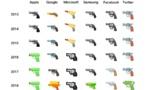 Google suit Apple et Samsung en adoptant l'emoji pistolet à eau