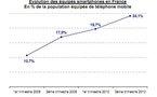 Près d'un quart des mobiles sont des smartphones selon Mediametrie