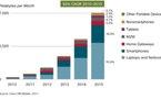 Cisco confirme l'explosion du trafic de données mobiles