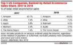 Ventes en ligne : Walmart relègue Apple à la quatrième place au classement général